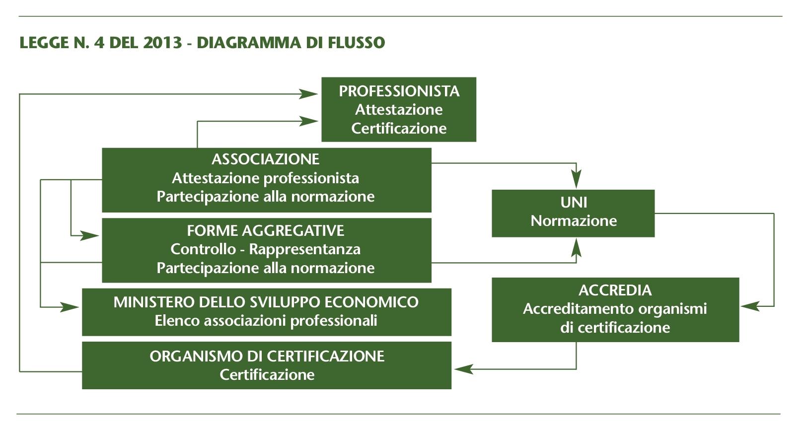 Diagramma42013